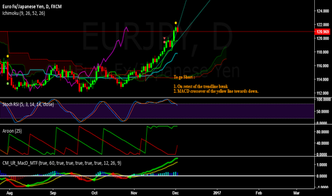 EURJPY: EURJPY - Bearish for the week of Dec 5 to 9, 2016