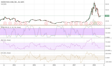 OSTK: OSTK This Name Can Get Get An Earnings Bounce