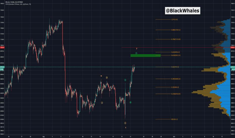 BTCUSD: BTCUSD Bull Market????