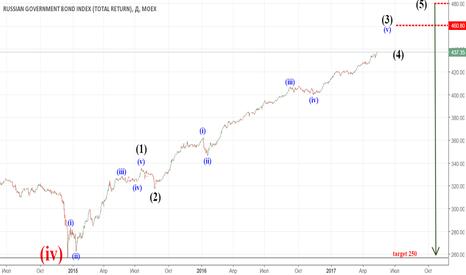 RGBITR: Индекс государственных облигаций RGBITR