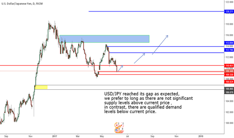 USDJPY: Expecting price rally as reached a demand level