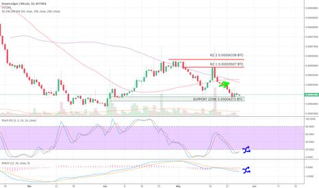 POWRBTC: POWRBTC Bittrex 1D up to 26MAY18 Crypto Trading Analysis (TA)