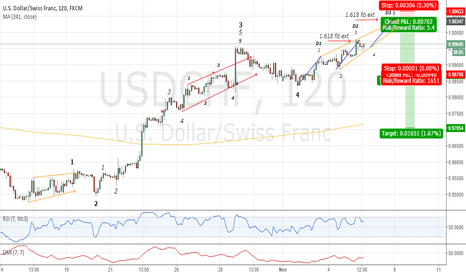 USDCHF: Another Diagonal And/Or Potential 3 Drive ???