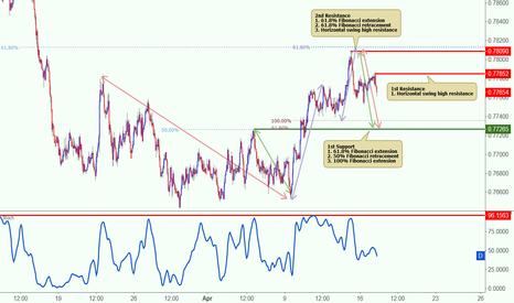 AUDUSD: AUDUSD reversed nicely off its resistance, potential to drop!