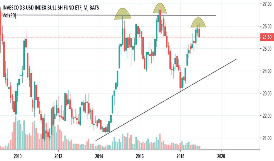 UUP: $UUP Heavy resistance on top