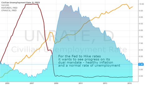 UNRATE: Timing the First Rate Hike on the Fed's 'Dual Mandate'