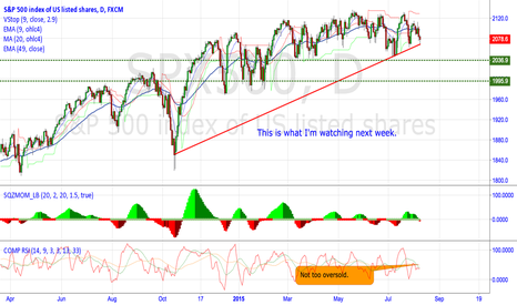SPX500: Watch the trendline.