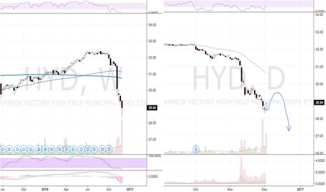 HYD: HYD morning star reversal pattern (bullish)