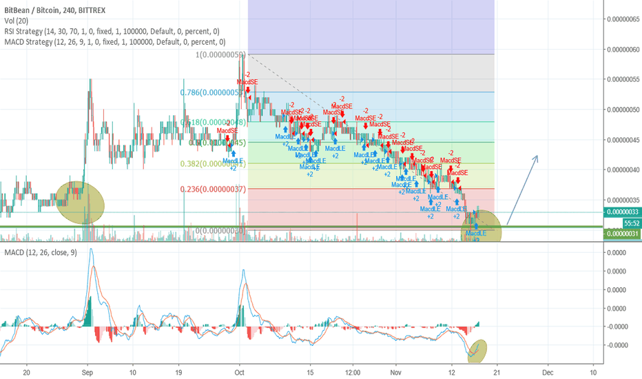 BITBBTC: BITB BTC - Getting ready to move - Bottom Finally confirmed!