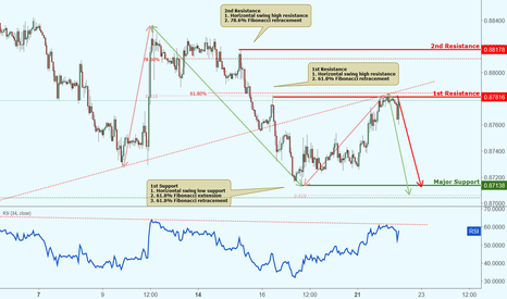 EURGBP: EURGBP approaching resistance, potential drop!
