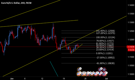 EURUSD: EURUSD POTENTIAL MOVE TO THE DOWNSIDE