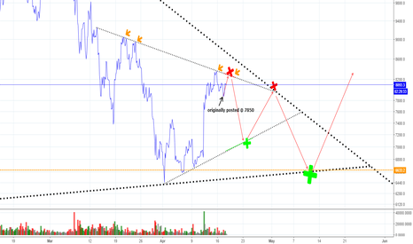 BTCUSD: The Next 3 Weeks of Bitcoin - Simplified  ( 2.0 )