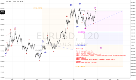 EURUSD: Possible EU Short - Overbought (Alternate view)