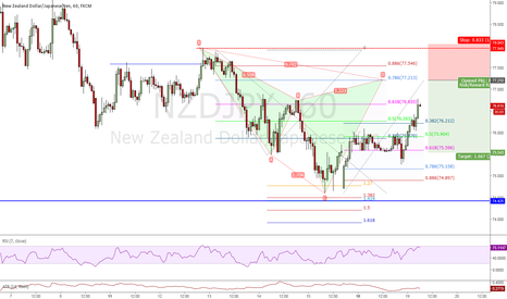 NZDJPY: 1H Cypher to sell.