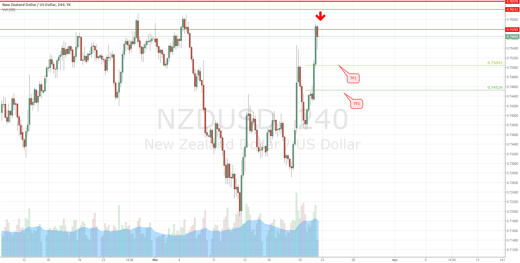 NZDUSD: Setup (high risk)