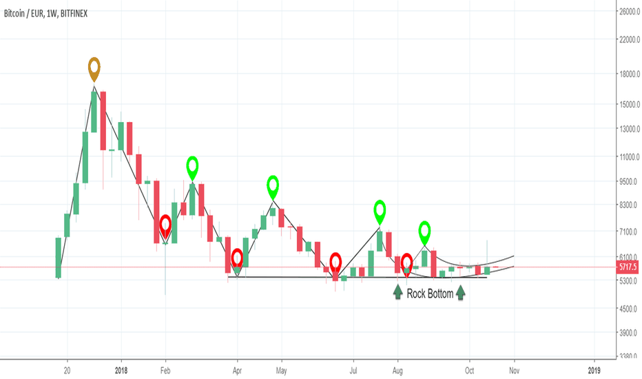 BTCEUR: One Big Descending Triangle - (BTC)