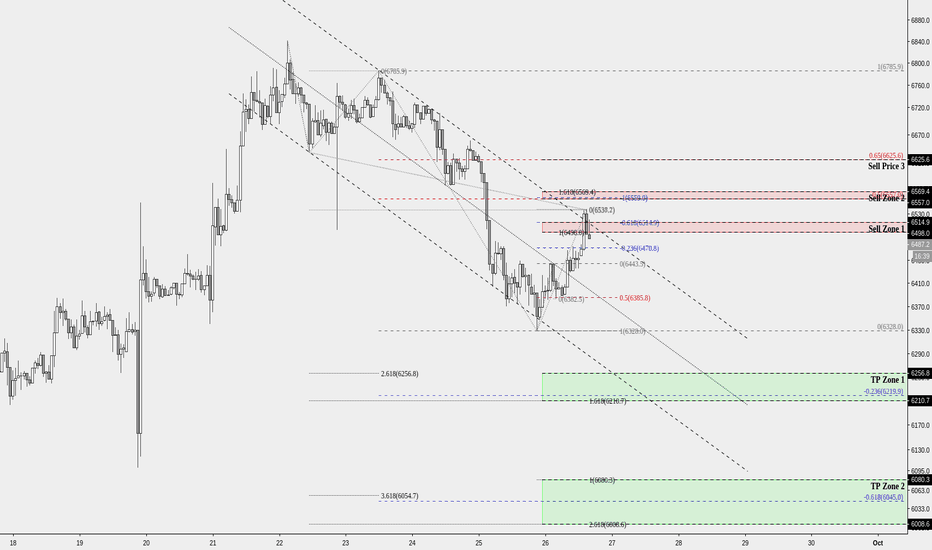 BTCUSD: Another day another Short