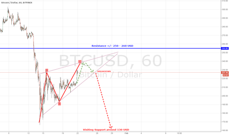 BTCUSD: Bitcoin likes ascending wedges. New lows coming soon!