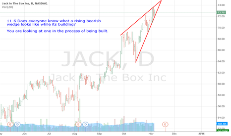 JACK: JACK- Does Everyone Know What A RISING BEARISH WEDGE Look Like?