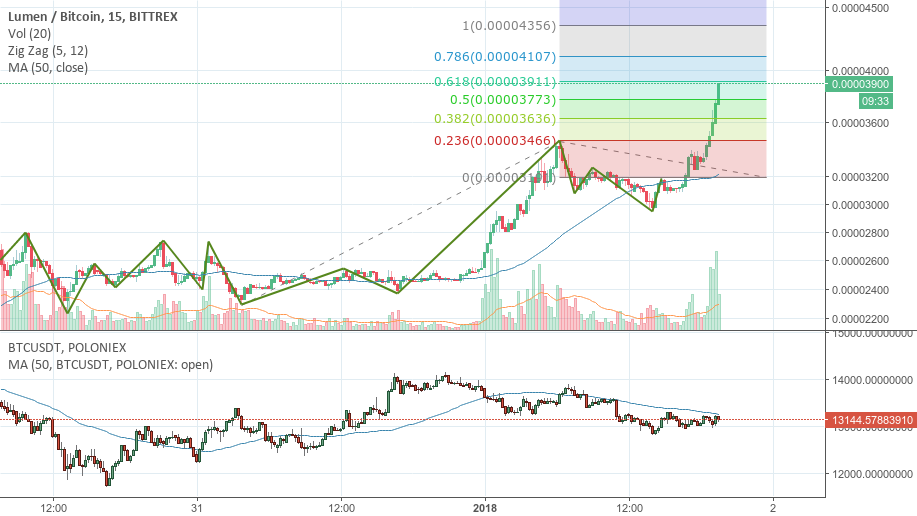 Where it will go now ?? Lower Timeframe