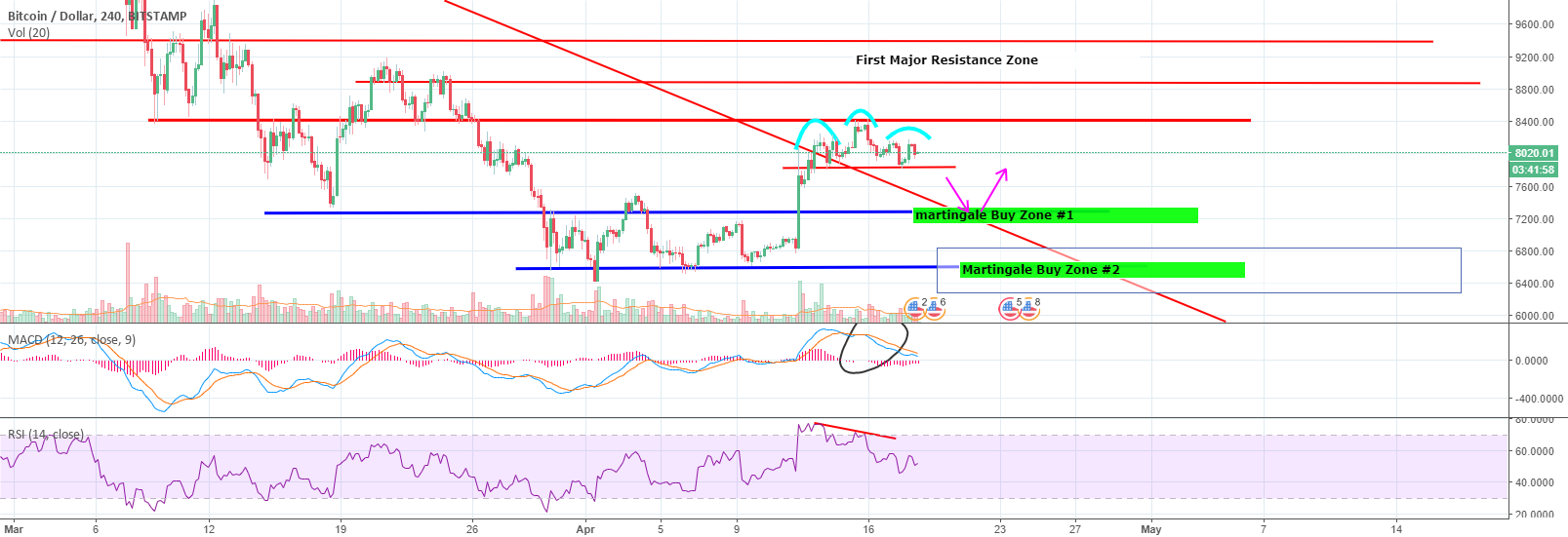 BTC Head and Shoulders formed on the 4 hr chart.
