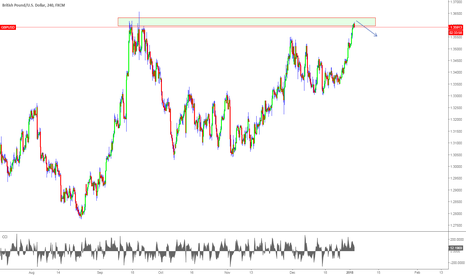 GBPUSD: GBPUSD is at a strong resistance zone.