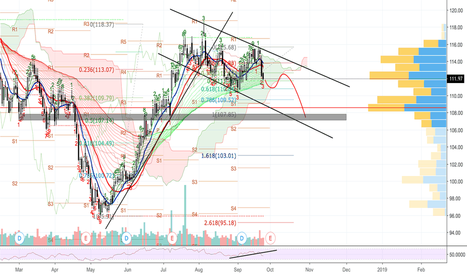 Pep Stock Price And Chart Tradingview