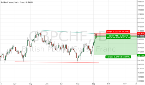 GBPCHF: strong chance