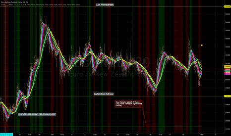 EURNZD: Short Traitset EUR/NZD 30M Chart. Update