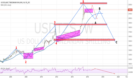 USDTZS: Usdtzs up for potential correction waves ABC