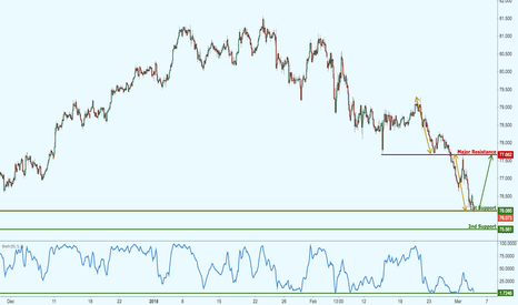 NZDJPY: NZDJPY approaching major support, prepare for a potential bounce
