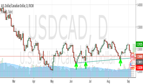 USDCAD: USDCAD TARGET