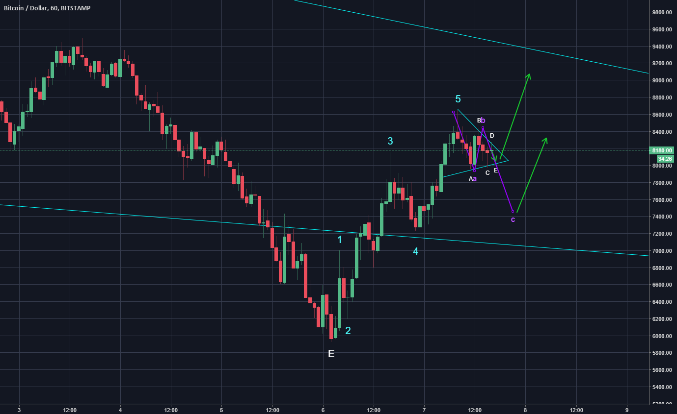 Possible BTC Movement tonight, Bottom is in?