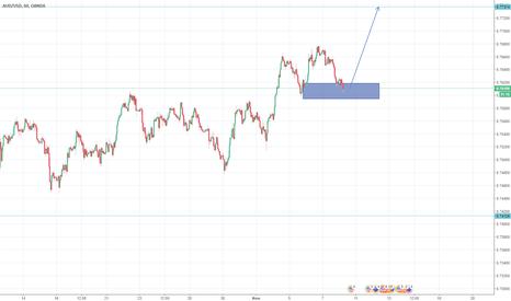 AUDUSD: Среднесрочный анализ AUD/USD