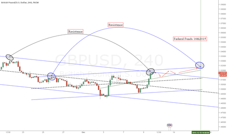 GBPUSD: GBPUSD Uncertainty Will it disappear?