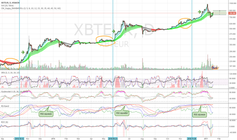 XBTEUR: BTC trading range for the next few weeks