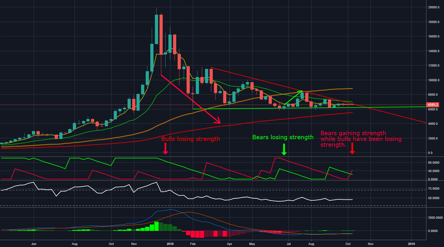 Drop to 5.5k - BTC Weekly Chart for BITFINEX:BTCUSD by ...