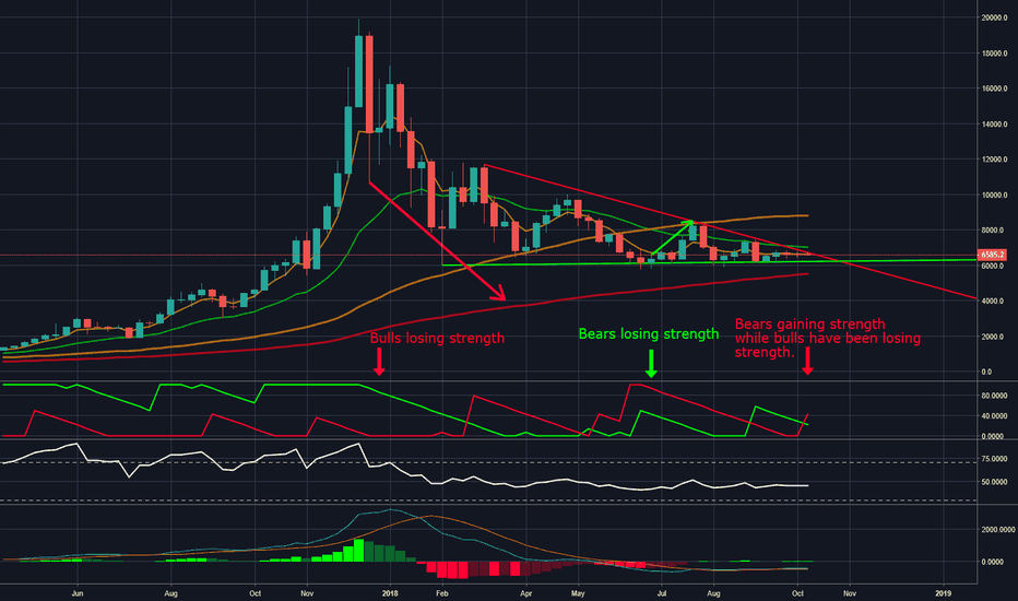 BTCUSD: Drop to 5.5k - BTC Weekly Chart