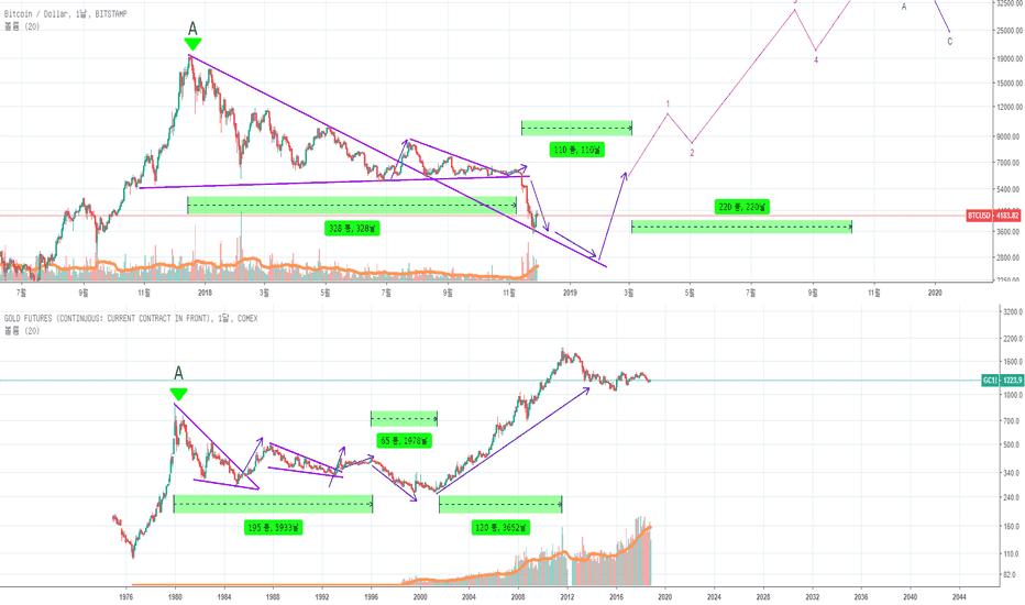 GC1!: Compare Gold and Bitcoin chart [금과 비트코인 차트 비교하기]