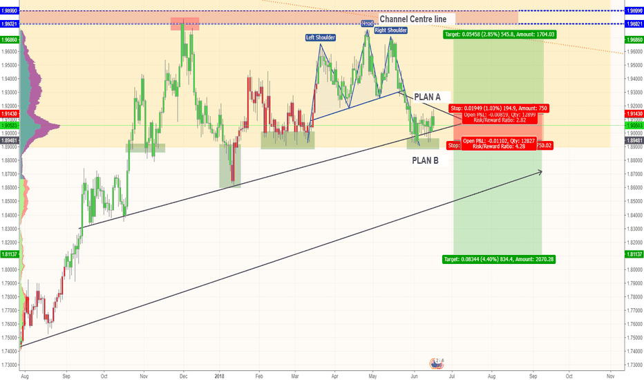 GBPNZD: Sterling / Kiwi - Break plans A & B