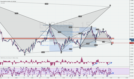 EURUSD: EURUSD After Bearish Bat comes Bullish Gartley