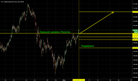 USDJPY: a good level of shopping is a break in the trend. Perhaps tempor