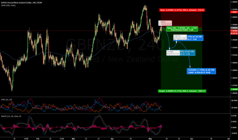 GBPNZD: Risk Appetite for GBPNZD and other GBP Shorts