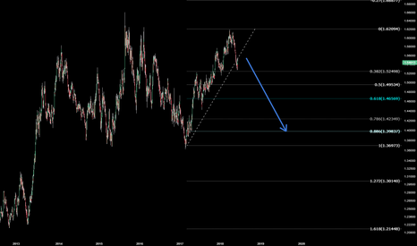 EURAUD: EURAUD come and sell this pair with me