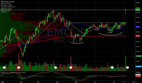 EMC: EMC Daily. Break Out!
