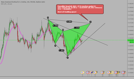 NZDUSD: #NZDUSD POSSIBLE BEARISH BAT! #PATTERNTRADING