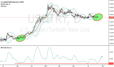 USDTRY: Wow it started to look like me same... Amazing..