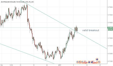 AUDUSD: AUD/USD valid breakout targets 0.7420