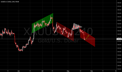 XAUUSD: Now the gold price is on the bottom of down channel .