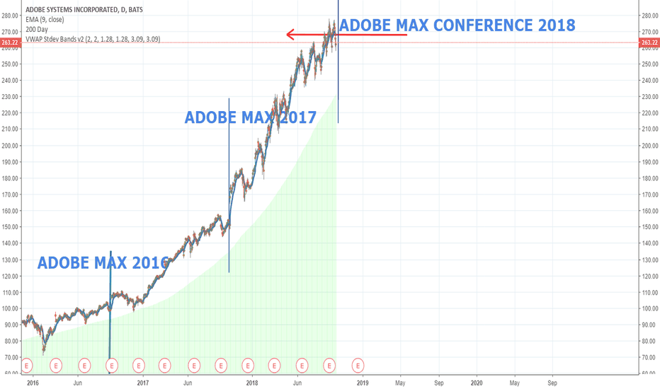 ADBE: Adobe to spike on Adobe Max Conference, 2018